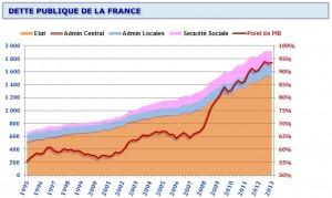 deo domtika - dette publique de la france